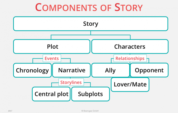 What is the difference between story and narrative?
