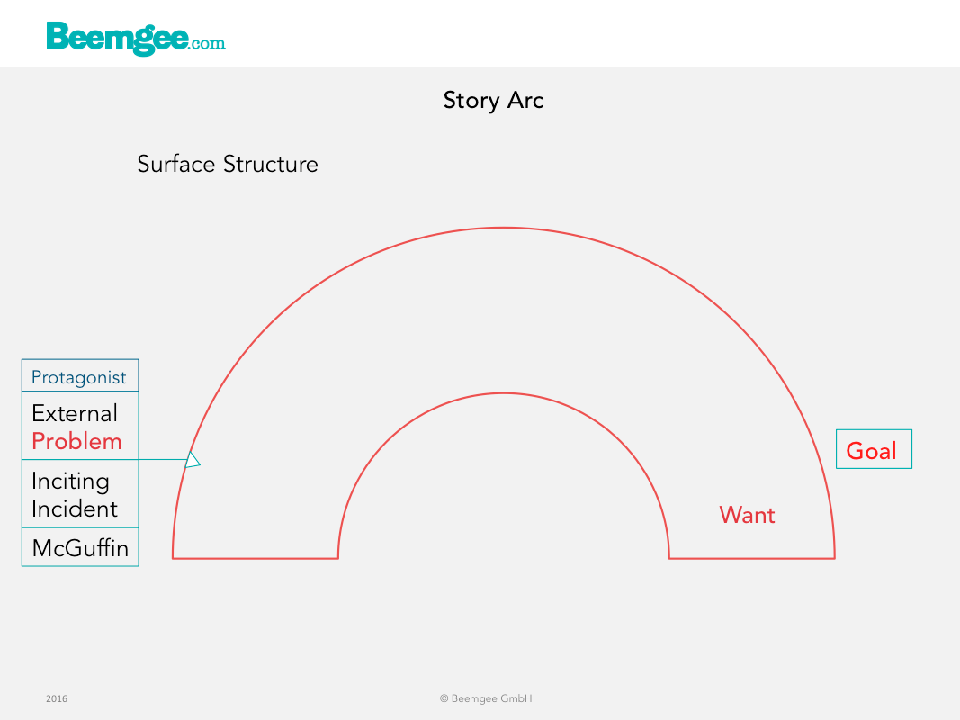 Story & Structure - a treasure-trove of storytelling knowledge