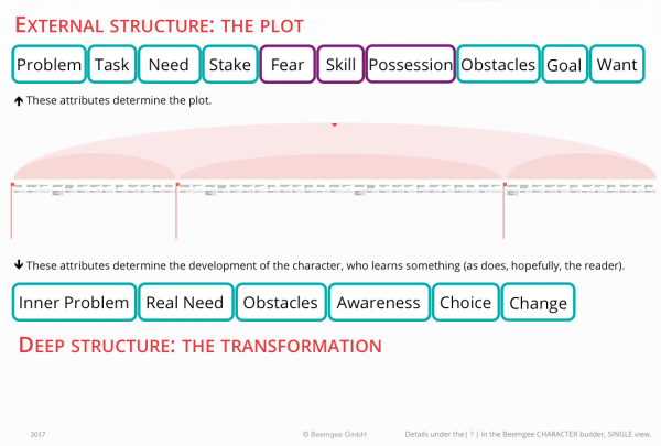 Story Structure and Plot Beats