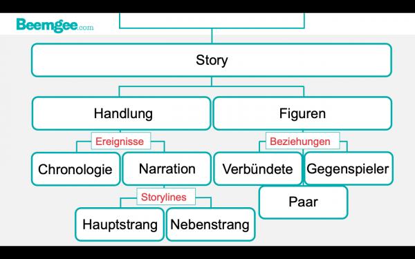 Komponenten einer Geschichte