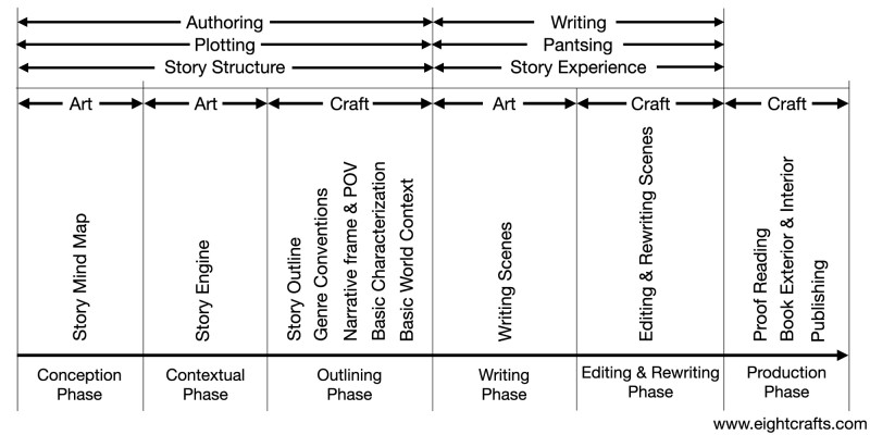 Overview Authoring Writing Phases
